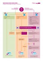 Infografik_Wenn_mein_Kind_kran