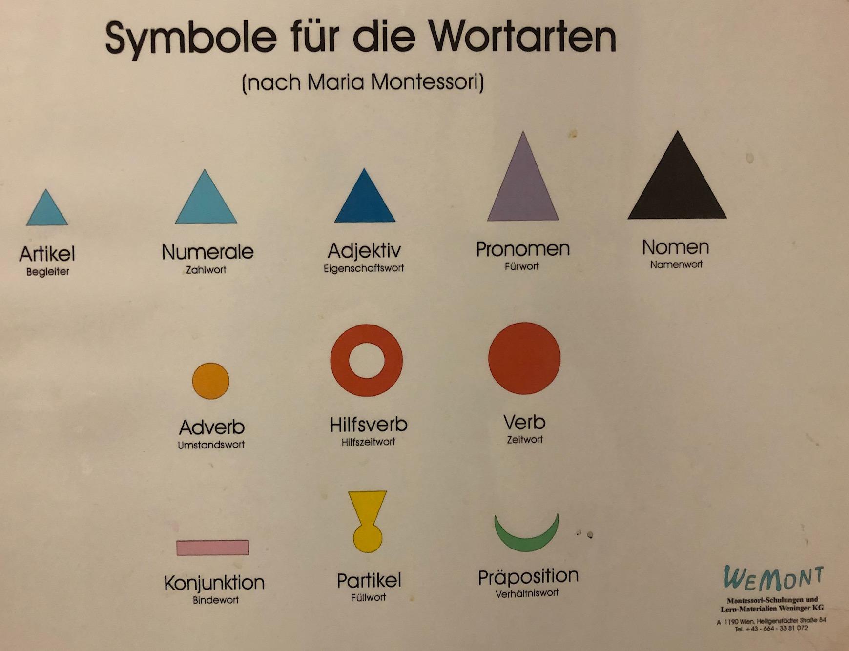 Wortartensymbols_nach_Maria_Mo